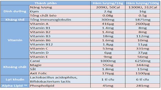 Thành phần trong sữa non alpha lipid